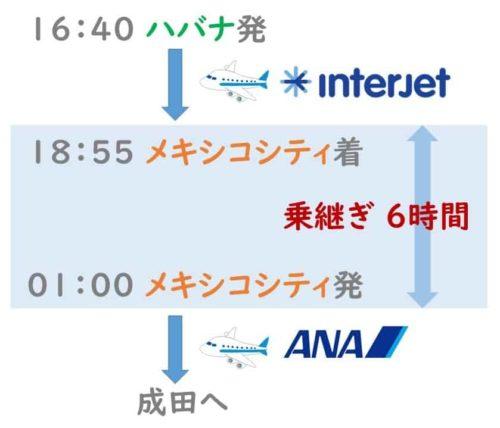 ハバナ→成田 飛行機