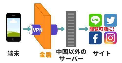 中国のネット規制 VPN