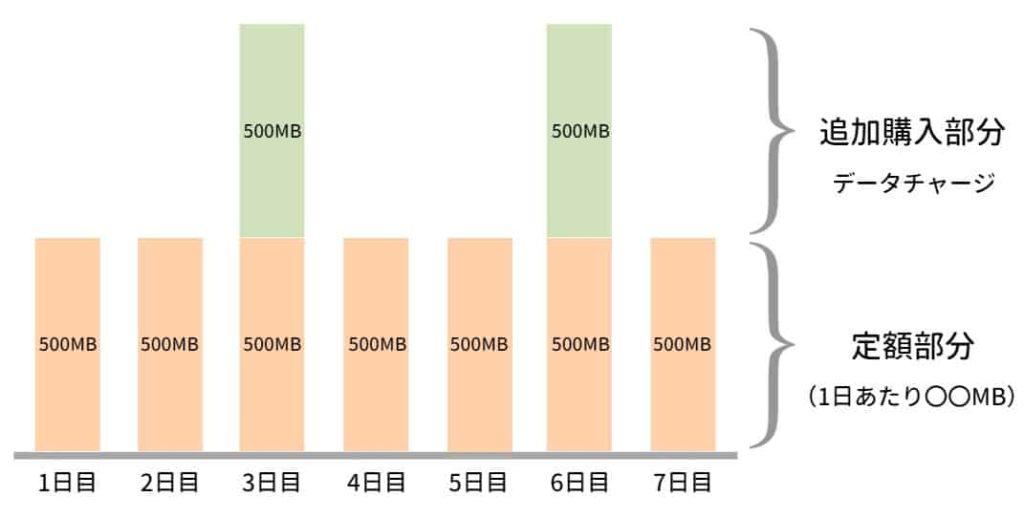 通信容量の追加購入 図解