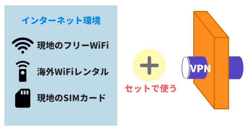 ネット環境とVPN